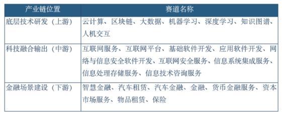 报告显示:金融科技企业集中在产业链中游 北京、上海、深圳位居前三位