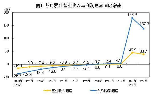 国家统计局:一季度全国规上工业企业利润同比增长1.37倍