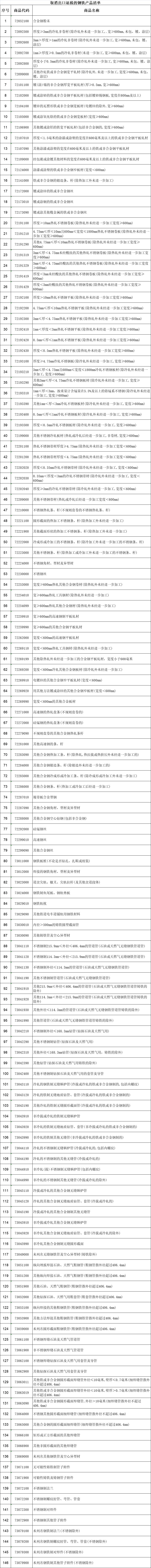 财政部、税务总局:5月1日起取消部分钢铁产品出口退税