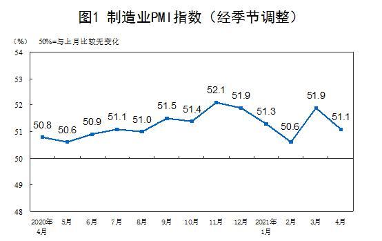 国家统计局:4月份PMI为51.1% 非制造业扩张步伐有所放缓