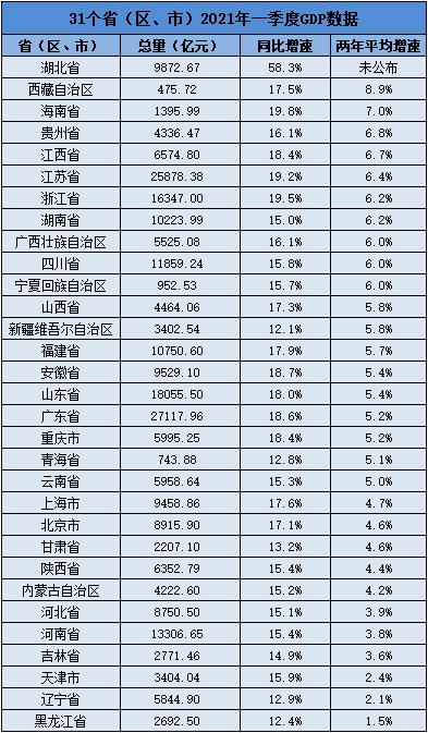 31省份一季报出炉 经济普遍实现良好开局