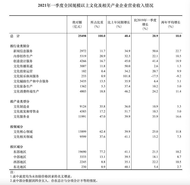 国家统计局:文化及相关产业发展基本恢复到疫情前水平