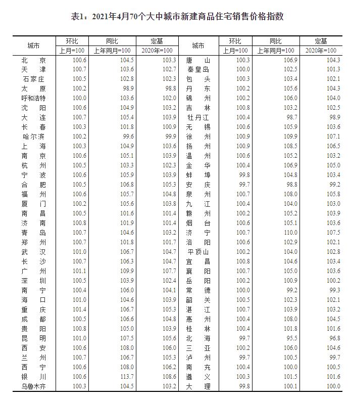 國家統計局解讀:4月70城新建商品房售價漲幅穩中略升