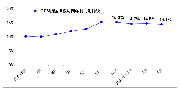 4月份我國貨運指數延續較快增長運輸生產持續恢復