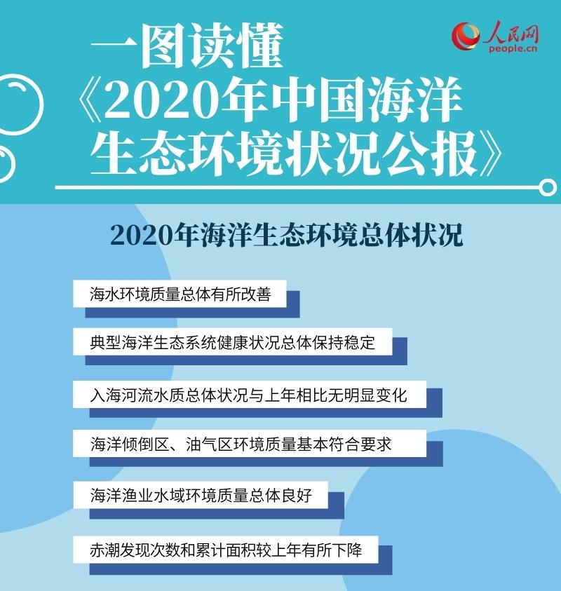 一圖讀懂《2020年中國海洋生態環境狀況公報》