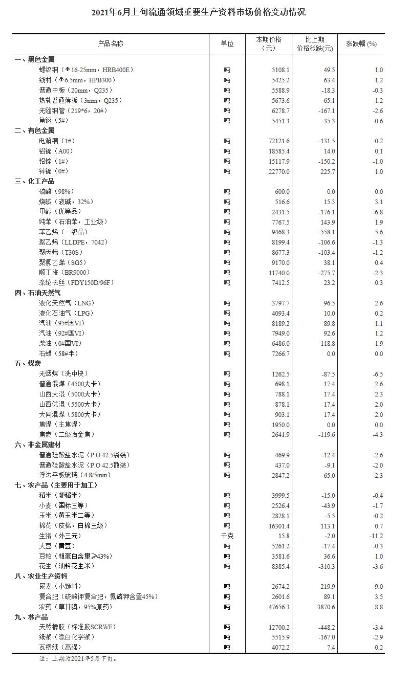 国家统计局:今年6月上旬重要生产资料25涨22降 生猪跌幅达11.2%