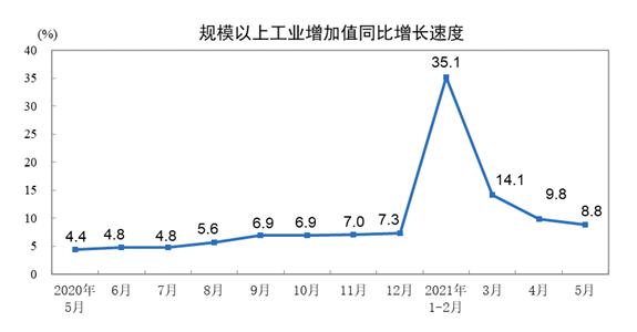 國家統計局:5月份全國規上工業增加值同比增長8.8% 國民經濟保持穩定恢復