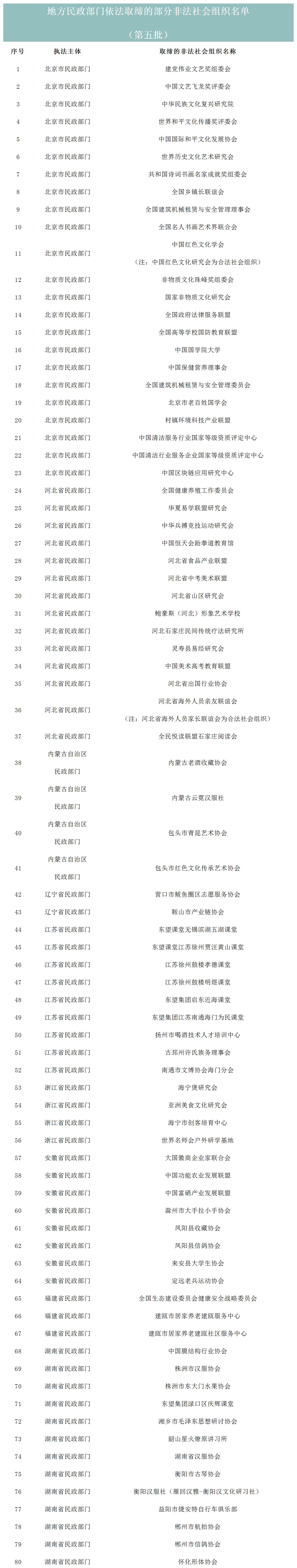 又一批!民政部公布80家非法社会组织名单