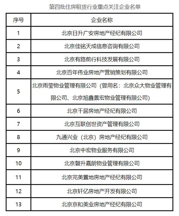第四批住房租赁行业重点关注企业名单。来源:北京市住建委
