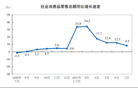 7月社会消费品零售总额近3.5万亿元 城乡消费品零售额同比增长均超8%