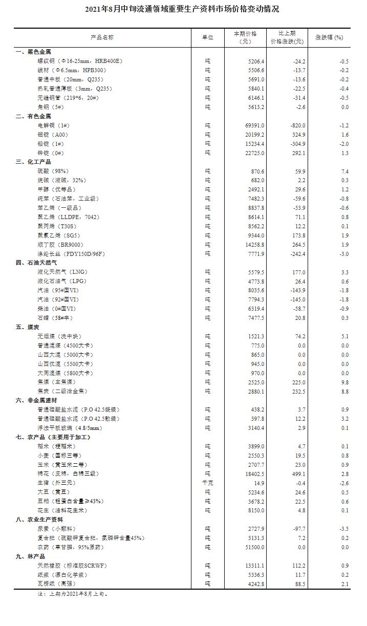 国家统计局:今年8月中旬重要生产资料价格29种涨15种降
