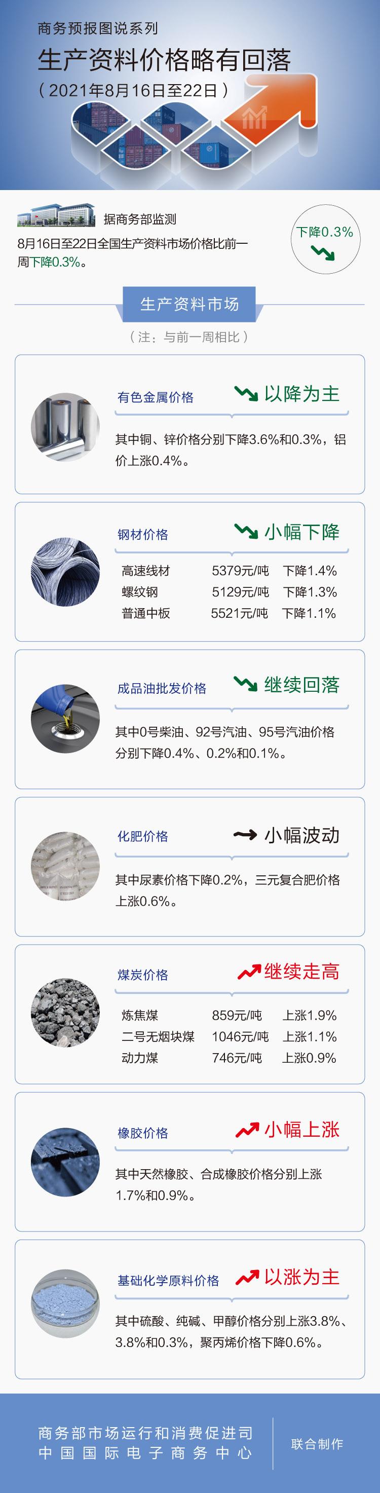 商务部:上周生产资料价格略有回落 铝价上涨0.4%