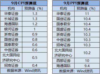 9月CPI、PPI数据明日公布 机构:CPI或低位运行 PPI持续走高