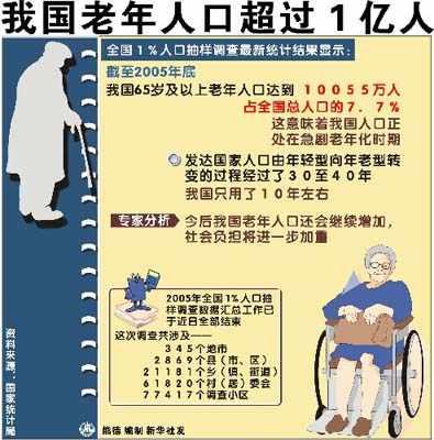 中国人口分布_老年人口的分布
