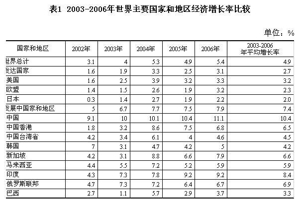 中国经济增长对世界gdp增长的贡献率排名第二