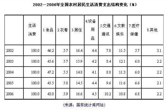 2015居民消费结构