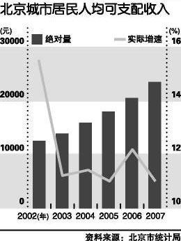 北京今年人均GDP有望达到8000美元