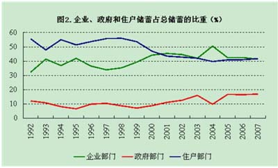 周小川:关于储蓄率问题的若干观察与分析 (3)--经济--人民网