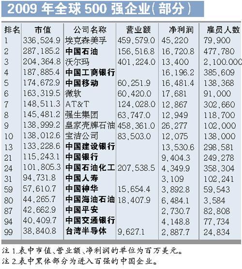 我国3家企业列全球市值排行前5位--人民网经济