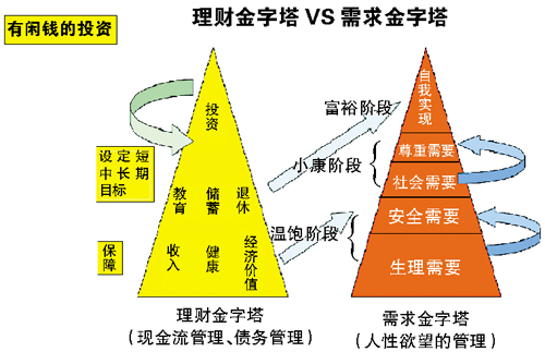 理财金字塔