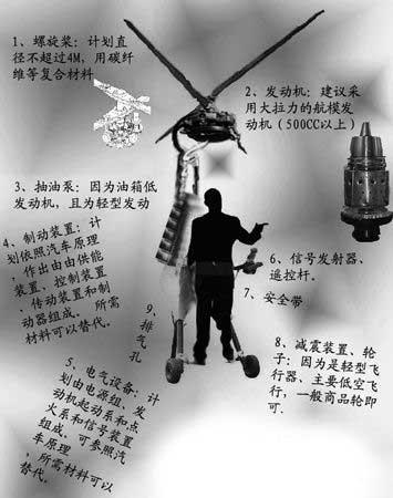 广外学生阿龙制作的飞行器模拟图(图中文字注释有错别字).