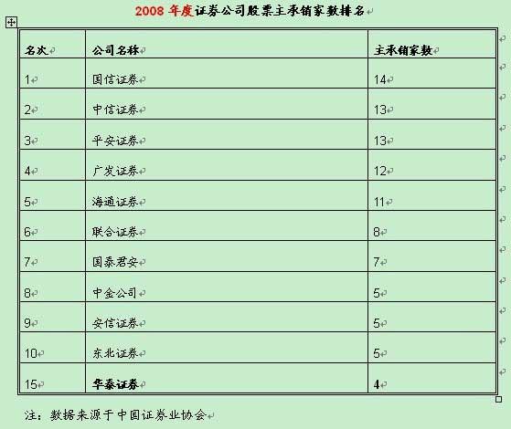 2008年度证券公司股票主承销家数排名
