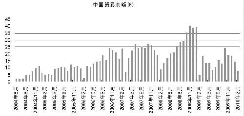 论人民币升值对河北省产业结构调整的影响
