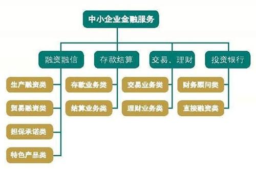 农业银行中小企业金融服务产品体系