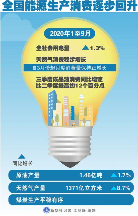 国家能源局:全国能源生产消费逐步回升