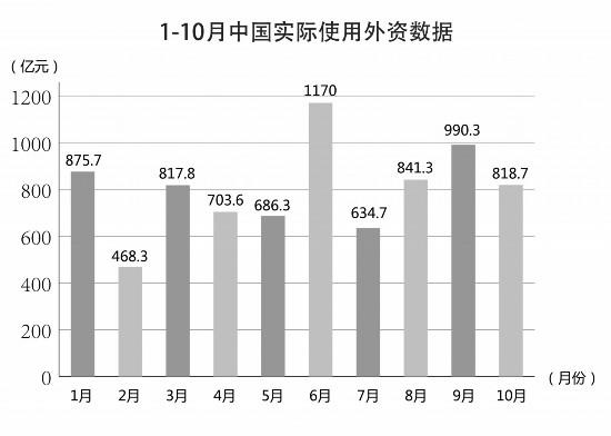 """中国成为全球跨国投资的""""稳定器""""和""""避风港"""",实际使用外资逆势增长"""