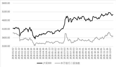 银行板块年内跌幅近4%  15家中小银行候场A股IPO