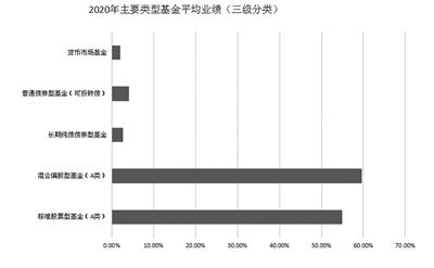 2020年权益基金平均收益超54%  新能源备受青睐