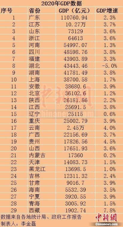 29个省区市公布2020年GDP数据:广东超11万亿