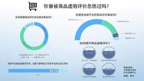 84.7%受访者确认商品虚假评价极大影响平台公信力