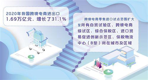 跨境電商零售進口再擴容
