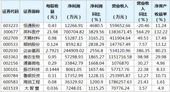 1121股公布年報187股凈利潤增幅翻倍