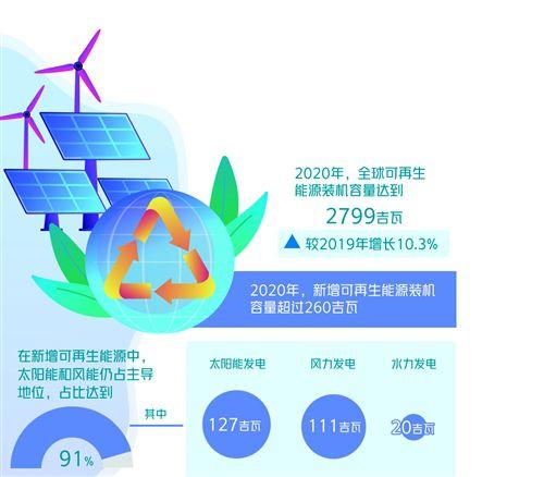 """全球可再生能源迎""""黃金十年"""""""