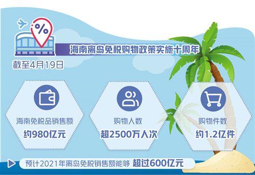 海南離島免稅購物政策實施十周年 日攬金過億元成常態