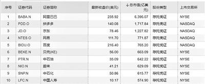 中国新经济企业快速扩张 年内超20家公司赴美上市