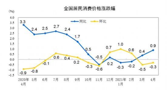国家统计局数据显示:4月CPI同比上涨0.9% PPI同比上涨6.8%